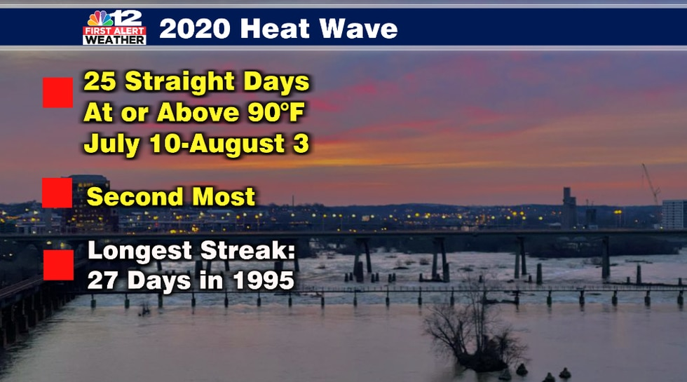 The heat wave from mid July to early August was the 2nd longest stretch of 90+ degree heat in...