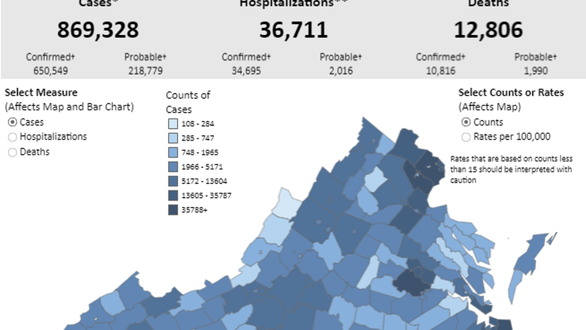 Over 20,20 new COVID cases reported in Virginia   Positivity rate ...