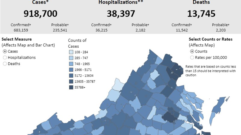 Virginia reaches over 900,000 COVID-19 cases| Positivity rate at 6.3%