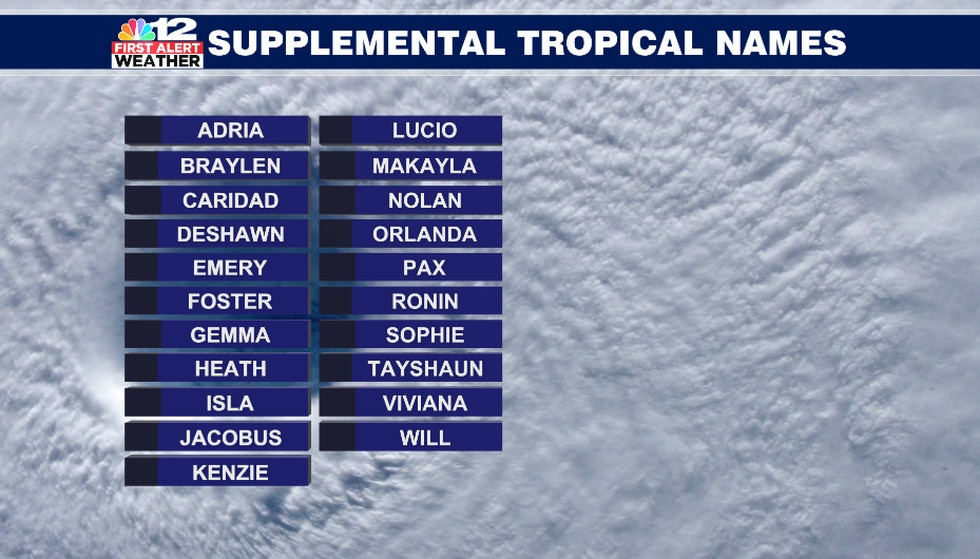 Instead of the Greek alphabet, this is the list of supplemental names that will be used if we...
