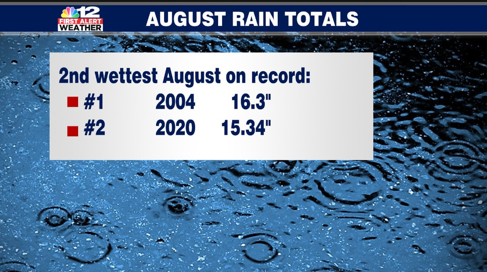 August 2020 was the second wettest August on record in Richmond. It came in just shy of the...