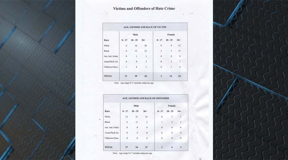 Victims and offenders of hate crime (Source: NBC12)