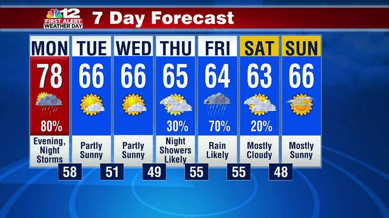 Richmond 7-day forecast