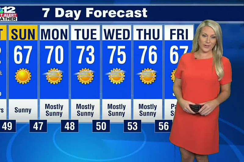 Forecast: Season changing cold front arrives Saturday afternoon