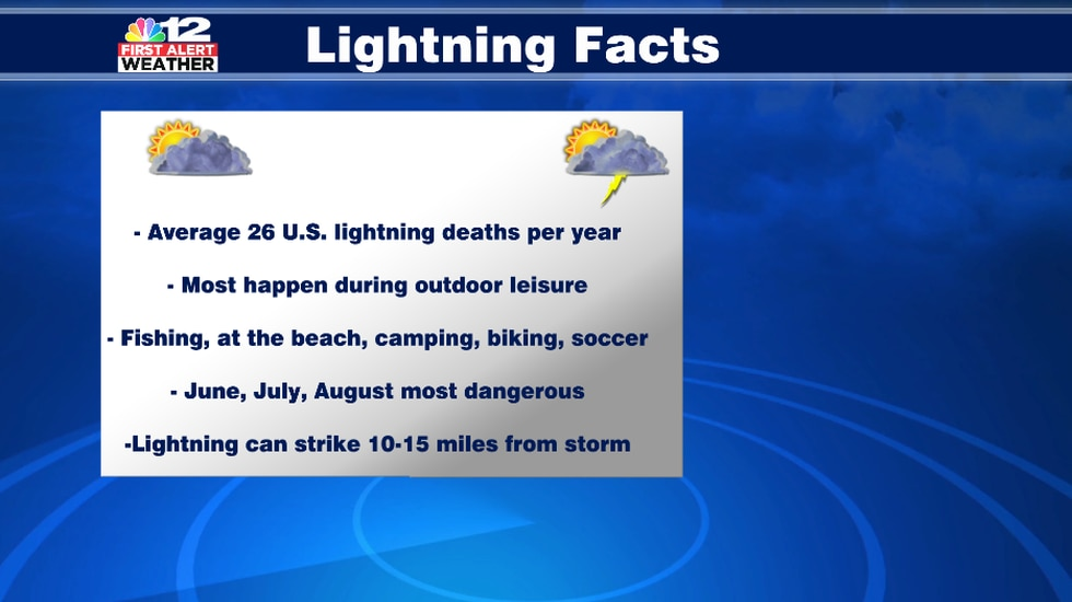 Summer is the most dangerous time for lightning deaths because it's when thunderstorms are most...