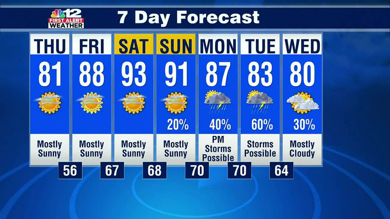 Wednesday evening forecast: Low humidity again Thursday!