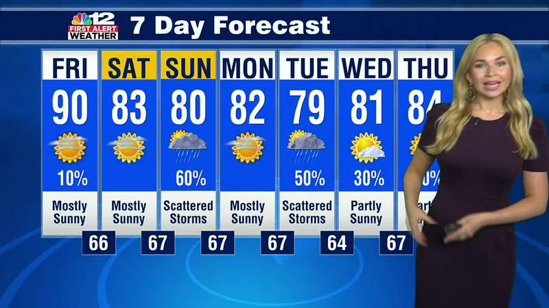 Forecast: Nice change in the forecast for the weekend