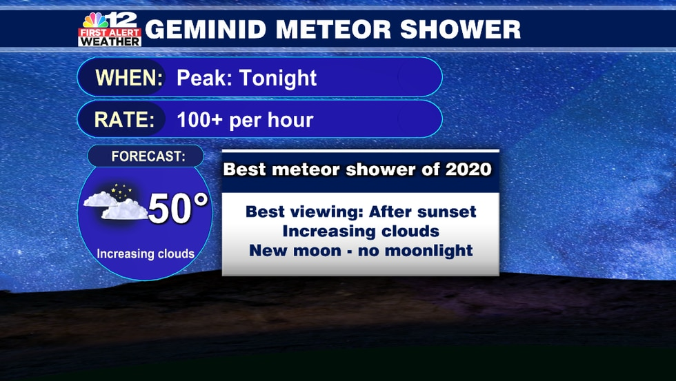 Clouds increase overnight, so the best time to see Geminid meteors will be just after sunset...