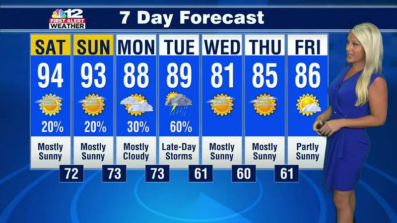 Forecast: Hot and humid weekend