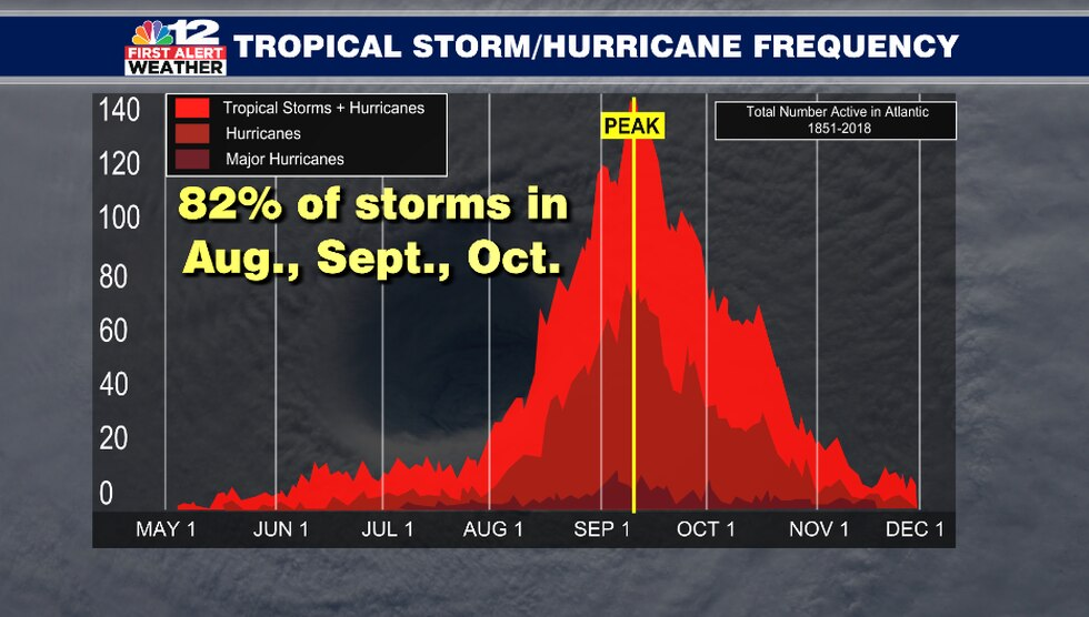 Hurricane season is underway in the Atlantic ocean, although 82% of storms happen in the months...