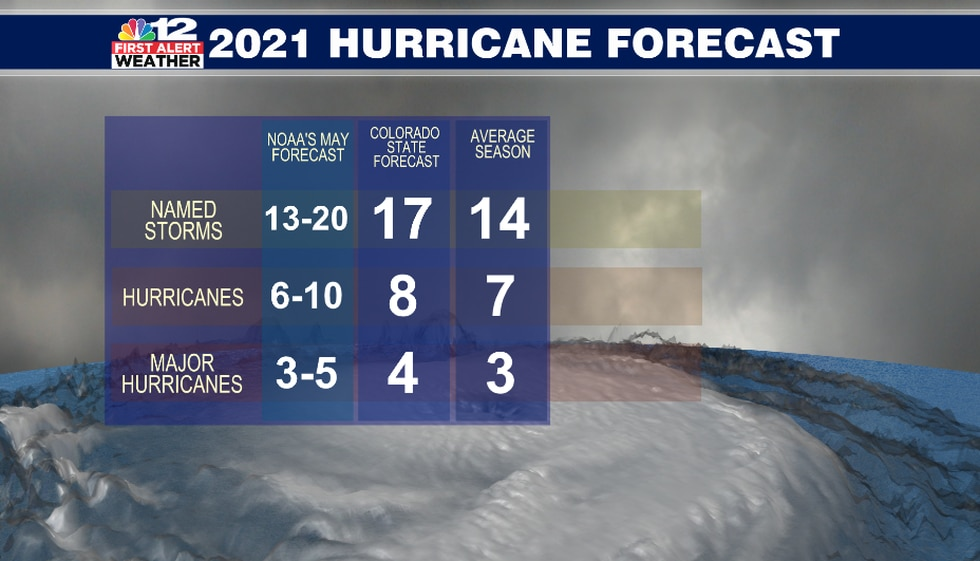 NOAA's 2021 hurricane season forecast is for 13 to 20 named storms with 6 to 10 of those...