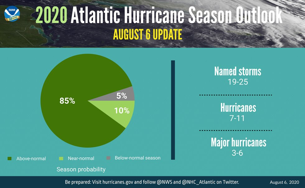 NOAA expects an extremely active hurricane season