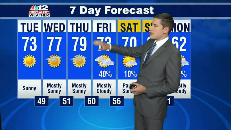 Forecast: An autumn weather pattern this week