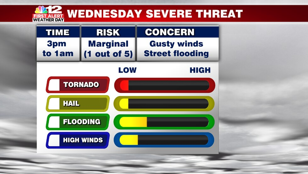 Gusty winds and minor street flooding will be the primary concerns Wednesday as downpours and a...