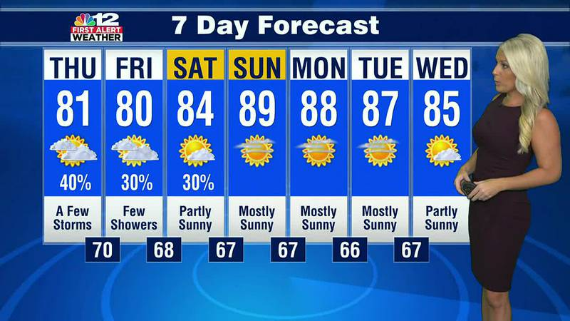 Forecast:  Few showers/storms to end the work week