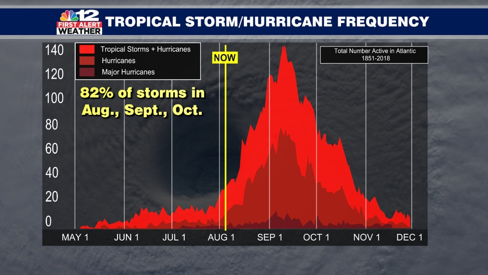 There is historically a sharp increase in tropical storm and hurricane frequency from mid...