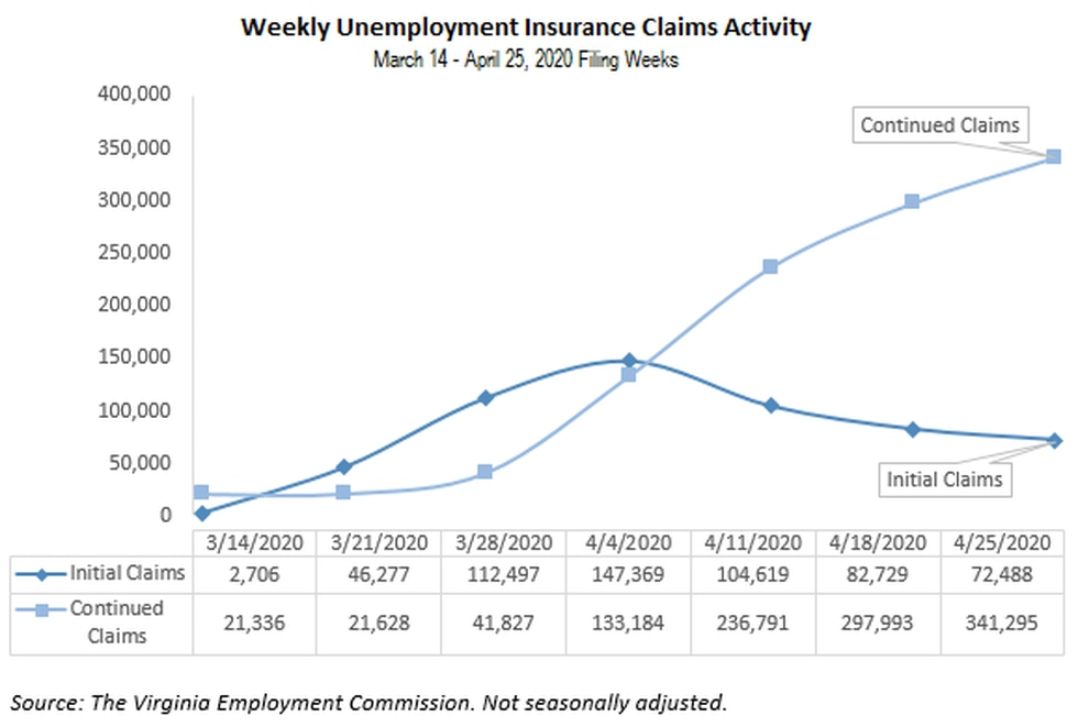 The graph and chart provides the latest numbers in unemployment applications in weekly claims...
