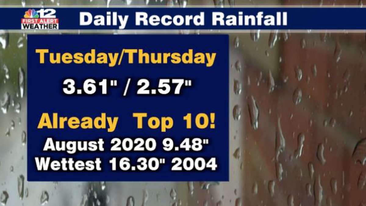 Record rainfall just one week into August.