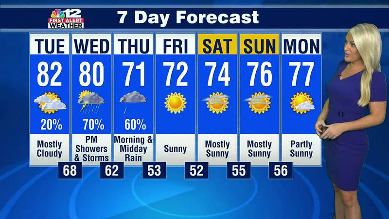Forecast: Big changes on the way later this week