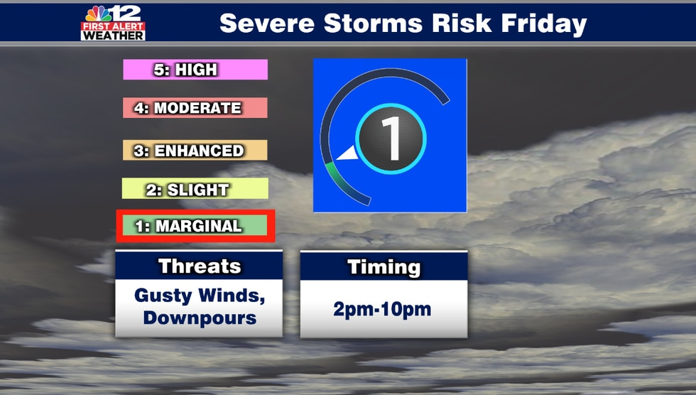 There is a marginal risk for a few storms on Friday, which is a level 1 out of 5 from the Storm...