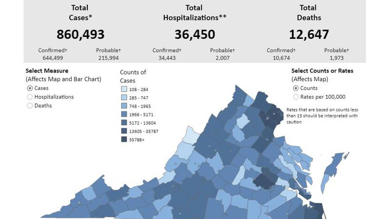On Tuesday, 2,641 coronavirus cases were reported by the Virginia Department of Health.