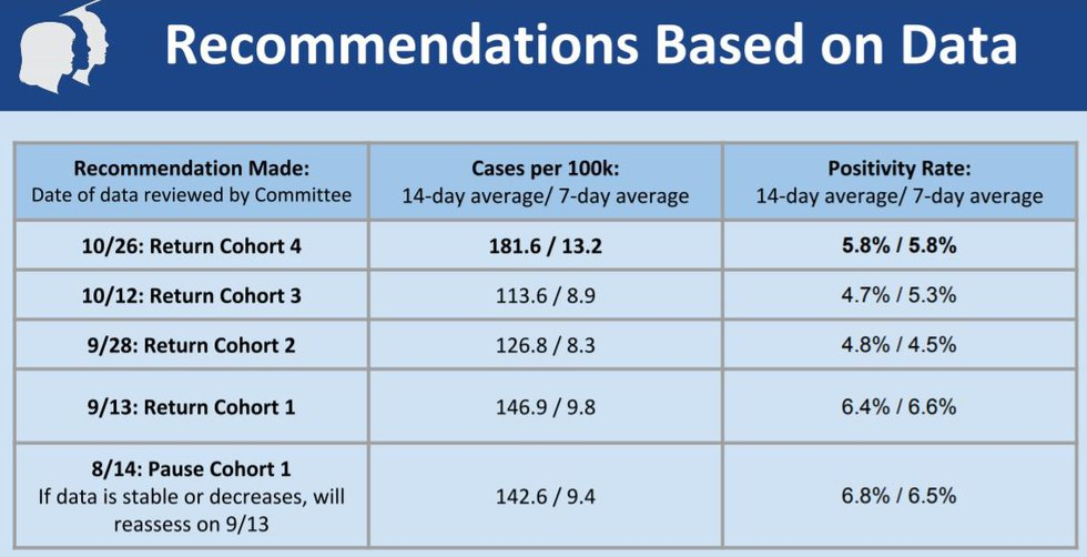 CCPS Health Committee Presentation  Slide #12