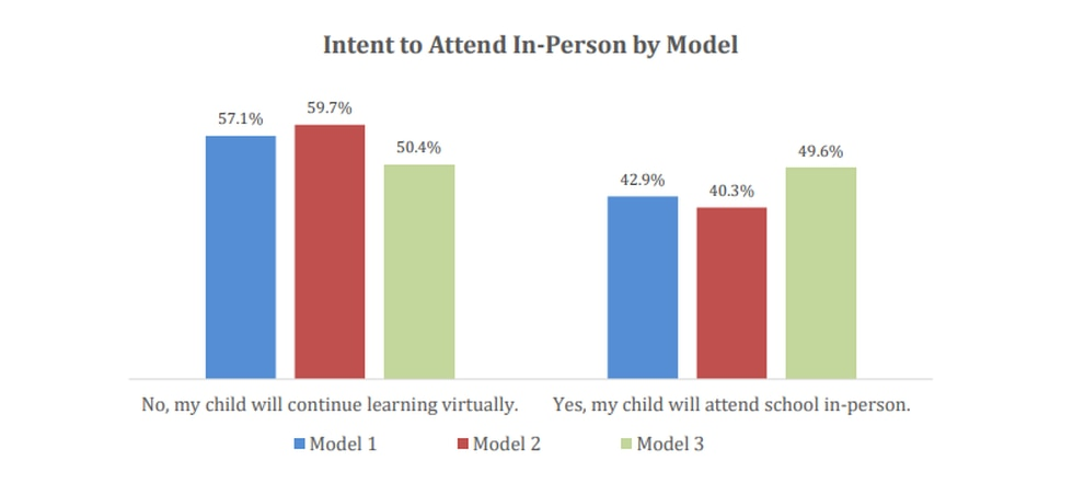 A HCPS survey graph breaks down the percentage of families who favor virtual learning for the...