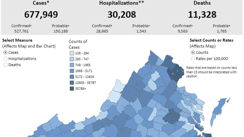 The Virginia Department of Health reported 677,812total COVID-19 cases on Monday, June 14.