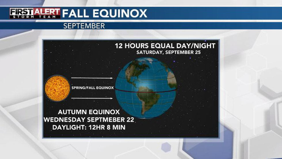 The fall equinox is on Wednesday.
